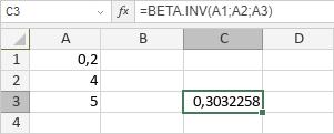 BETA.INV-Funktion