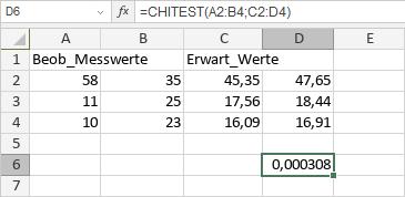 CHITEST-Funktion