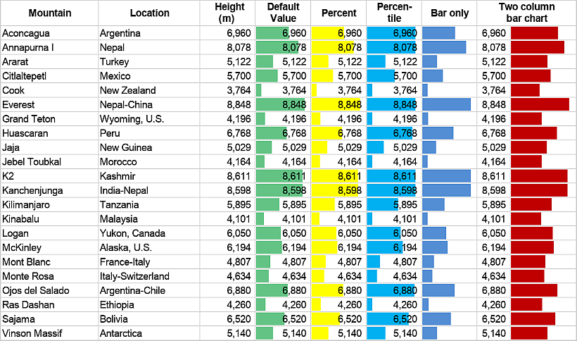 Data bars