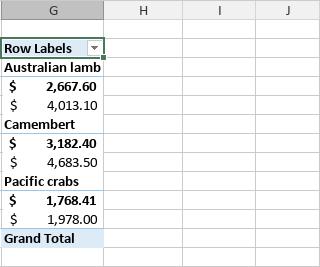 Pivot table Compact form