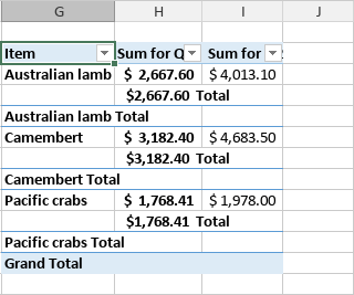 Pivot table Tabular form