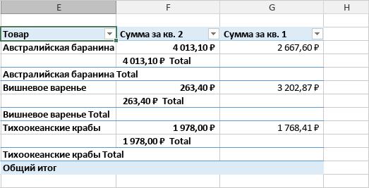 Сводная таблица в табличной форме